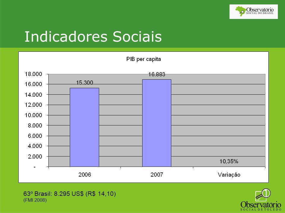 Indicadores Sociais 63º Brasil: 8.295 US$ (R$ 14,10) (FMI 2008)