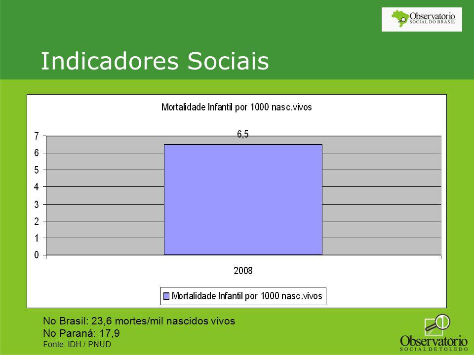 Indicadores Sociais No Brasil: 23,6 mortes/mil nascidos vivos No Paraná: 17,9 Fonte: IDH / PNUD
