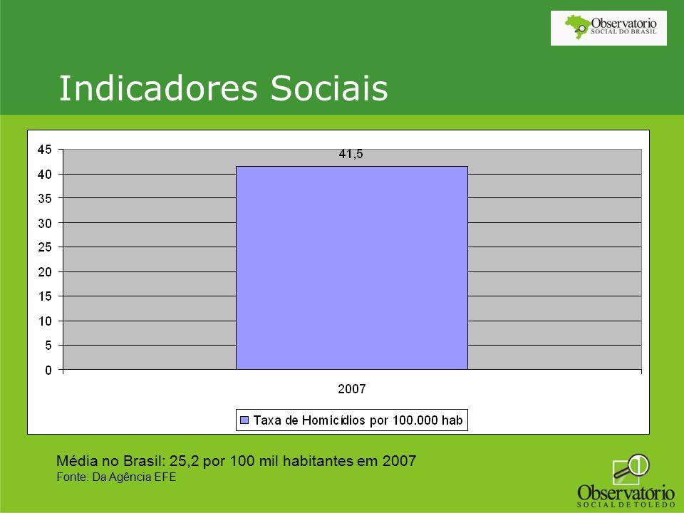 Indicadores Sociais Média no Brasil: 25,2 por 100 mil habitantes em 2007 Fonte: Da Agência EFE
