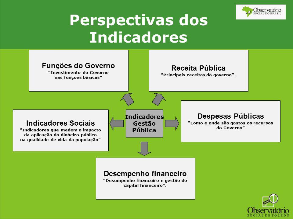 """Indicadores Gestão Pública Funções do Governo """"Investimento do Governo nas funções básicas"""" Indicadores Sociais """"Indicadores que medem o impacto da ap"""