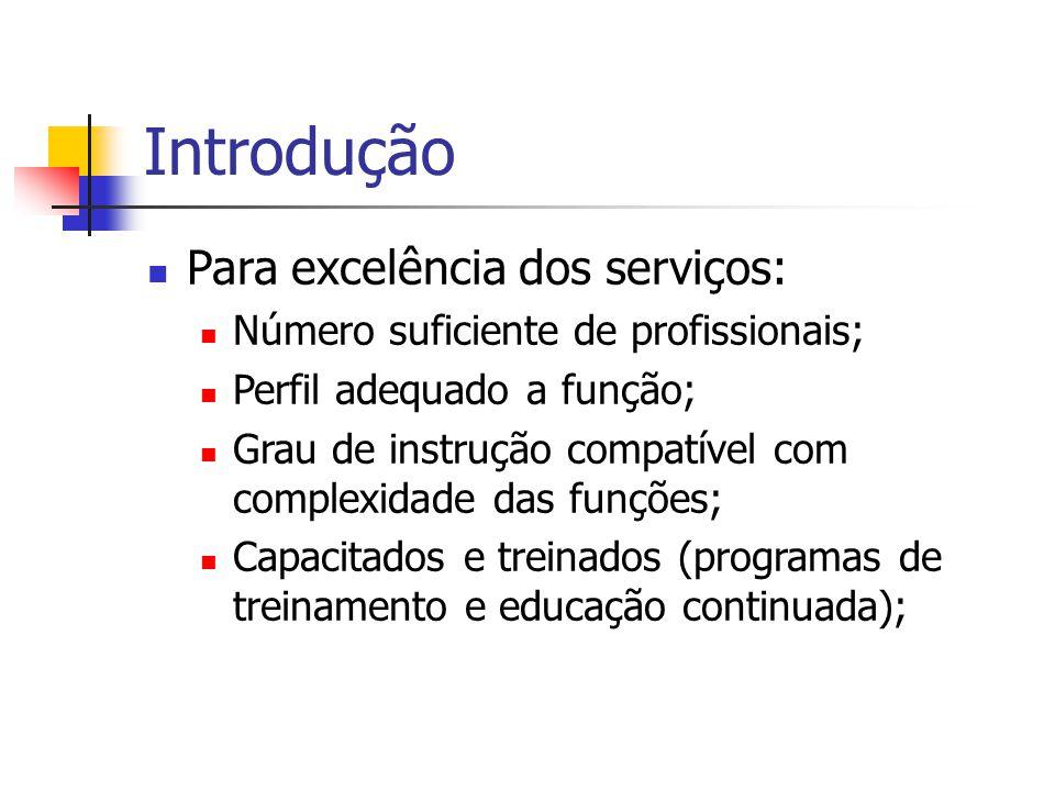 Introdução Para excelência dos serviços: Número suficiente de profissionais; Perfil adequado a função; Grau de instrução compatível com complexidade d