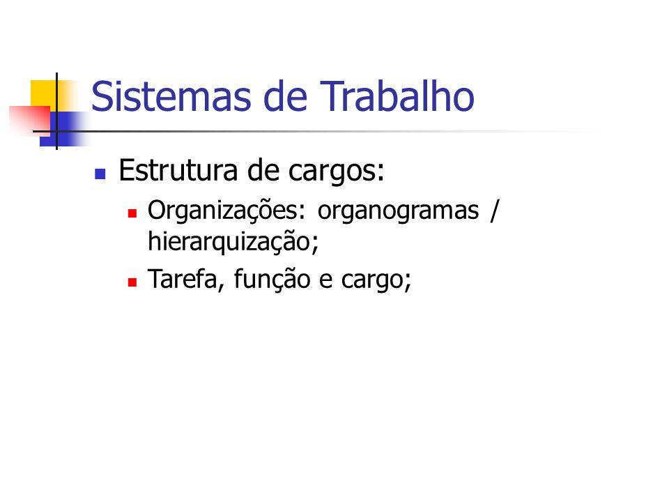Sistemas de Trabalho Estrutura de cargos: Organizações: organogramas / hierarquização; Tarefa, função e cargo;