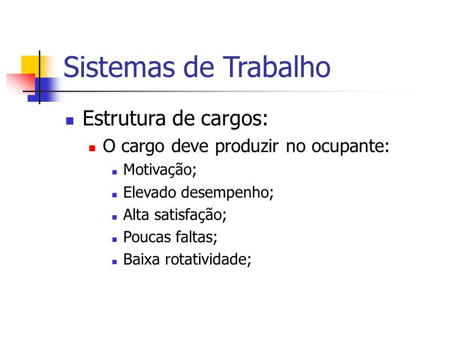 Sistemas de Trabalho Estrutura de cargos: O cargo deve produzir no ocupante: Motivação; Elevado desempenho; Alta satisfação; Poucas faltas; Baixa rota