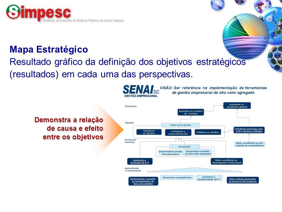 Fone: (47) 433.2351 – www.simpesc.org.br Mapa Estratégico Resultado gráfico da definição dos objetivos estratégicos (resultados) em cada uma das persp