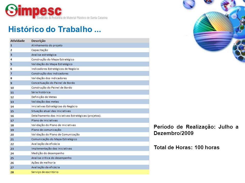 Fone: (47) 433.2351 – www.simpesc.org.br Histórico do Trabalho... Período de Realização: Julho a Dezembro/2009 Total de Horas: 100 horas