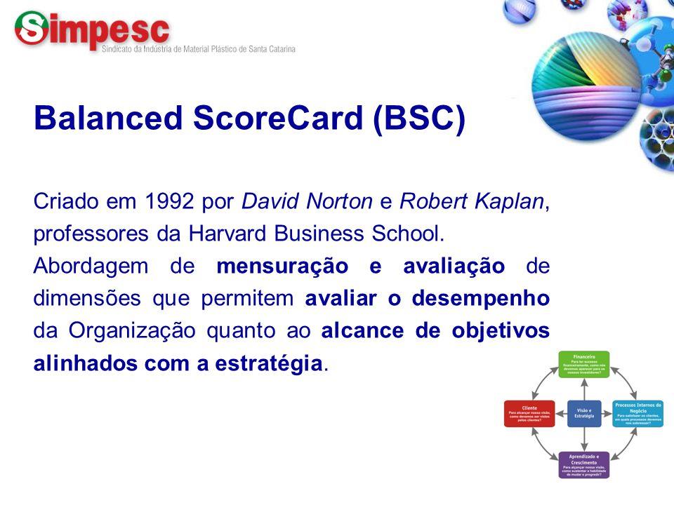 Balanced ScoreCard (BSC) Criado em 1992 por David Norton e Robert Kaplan, professores da Harvard Business School. Abordagem de mensuração e avaliação