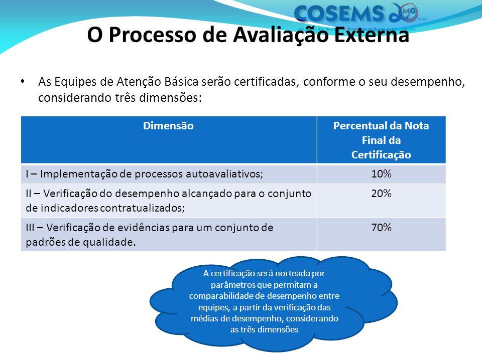 As Equipes de Atenção Básica serão certificadas, conforme o seu desempenho, considerando três dimensões: O Processo de Avaliação Externa DimensãoPercentual da Nota Final da Certificação I – Implementação de processos autoavaliativos;10% II – Verificação do desempenho alcançado para o conjunto de indicadores contratualizados; 20% III – Verificação de evidências para um conjunto de padrões de qualidade.