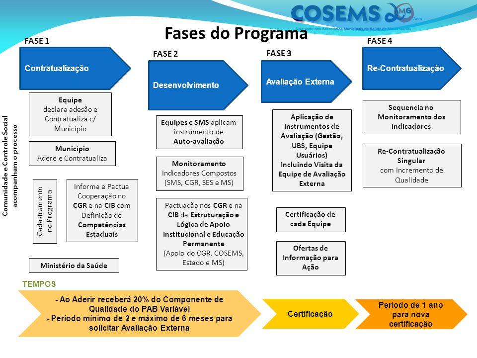 Fases do Programa Equipe declara adesão e Contratualiza c/ Município Município Adere e Contratualiza Ministério da Saúde Comunidade e Controle Social acompanham o processo Equipes e SMS aplicam instrumento de Auto-avaliação Pactuação nos CGR e na CIB da Estruturação e Lógica de Apoio Institucional e Educação Permanente (Apoio do CGR, COSEMS, Estado e MS) Aplicação de Instrumentos de Avaliação (Gestão, UBS, Equipe Usuários) Incluindo Visita da Equipe de Avaliação Externa Certificação de cada Equipe Re-ContratualizaçãoContratualização Desenvolvimento Avaliação Externa - Ao Aderir receberá 20% do Componente de Qualidade do PAB Variável - Período mínimo de 2 e máximo de 6 meses para solicitar Avaliação Externa Período de 1 ano para nova certificação Certificação FASE 2 FASE 3 FASE 4 Informa e Pactua Cooperação no CGR e na CIB com Definição de Competências Estaduais TEMPOS FASE 1 Sequencia no Monitoramento dos Indicadores Re-Contratualização Singular com Incremento de Qualidade Monitoramento Indicadores Compostos (SMS, CGR, SES e MS) Cadastramento no Programa Ofertas de Informação para Ação