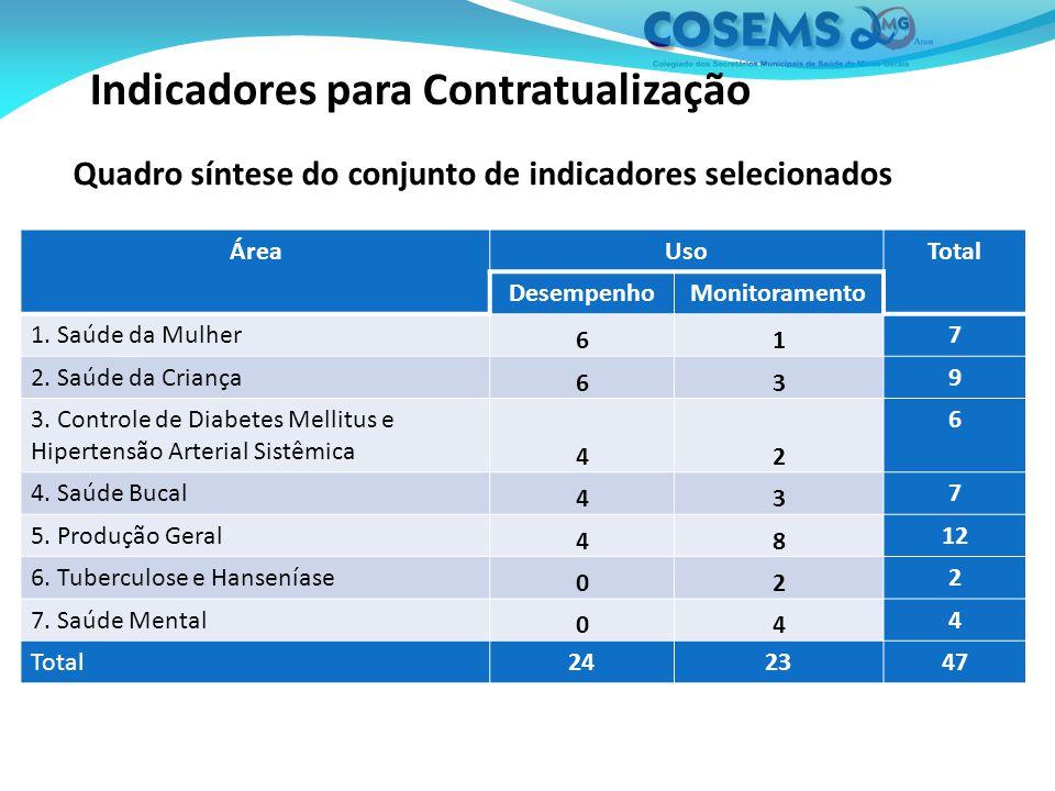 Indicadores para Contratualização Quadro síntese do conjunto de indicadores selecionados ÁreaUsoTotal DesempenhoMonitoramento 1.