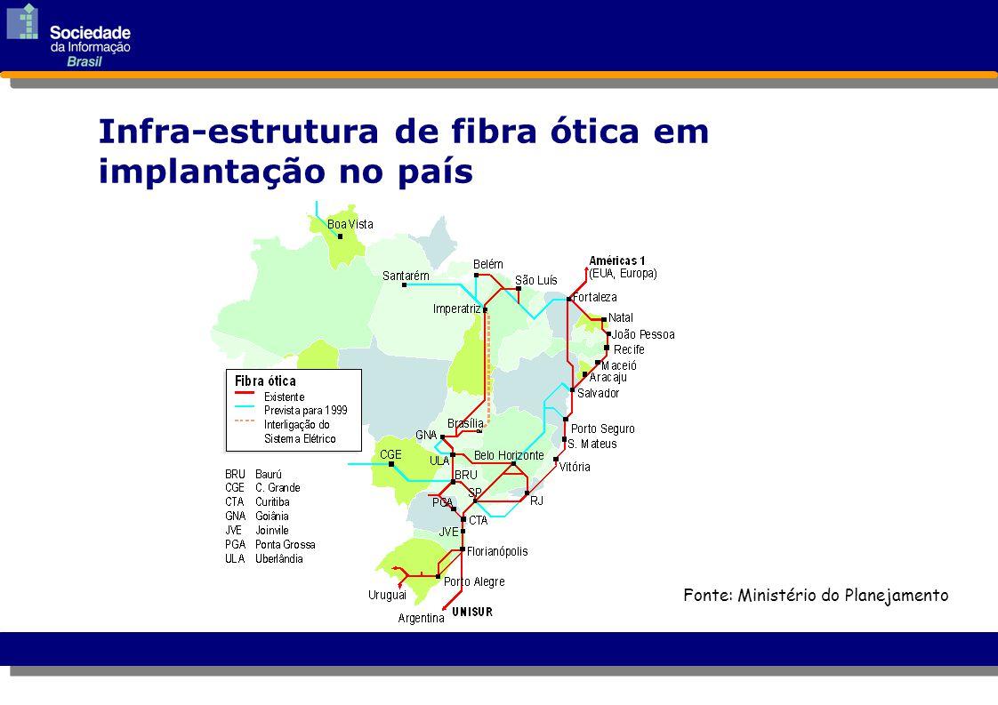 Infra-estrutura de fibra ótica em implantação no país Fonte: Ministério do Planejamento