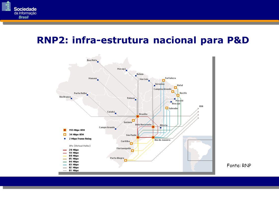 RNP2: infra-estrutura nacional para P&D Fonte: RNP