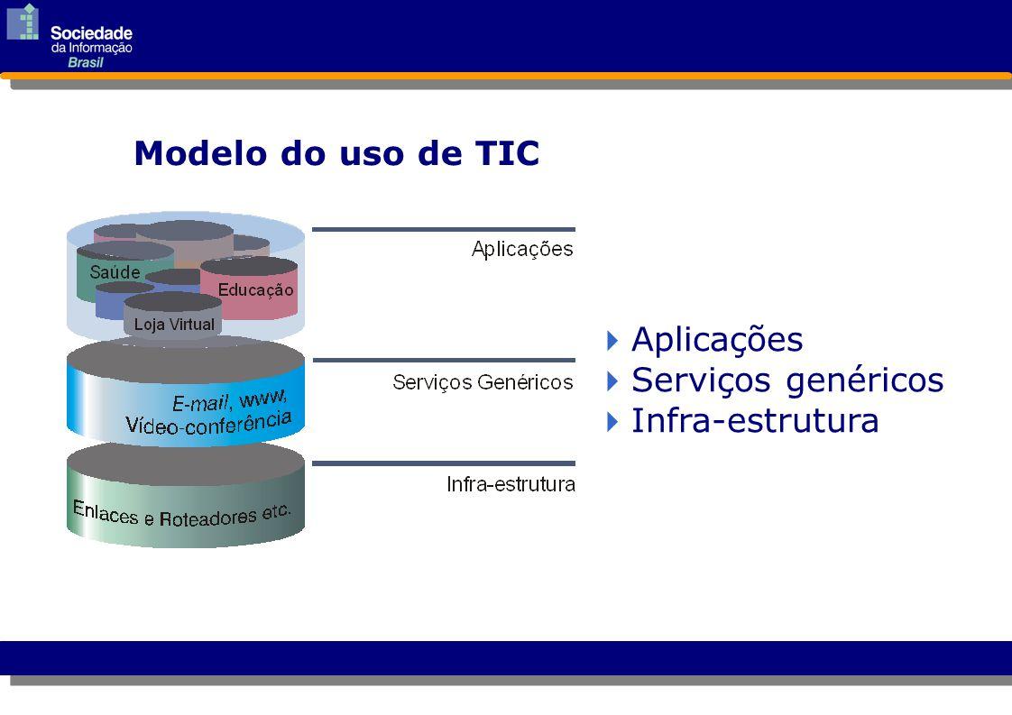  Aplicações Aplicações  Serviços genéricos Serviços genéricos  Infra-estrutura Infra-estrutura Modelo do uso de TIC