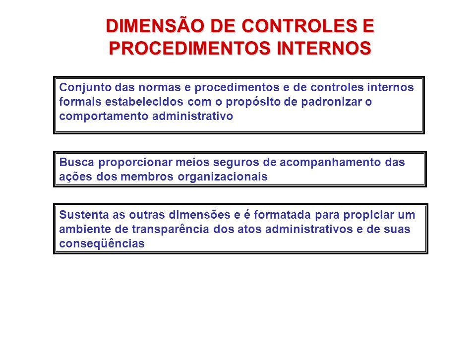 DIMENSÃO DE CONTROLES E PROCEDIMENTOS INTERNOS Conjunto das normas e procedimentos e de controles internos formais estabelecidos com o propósito de pa