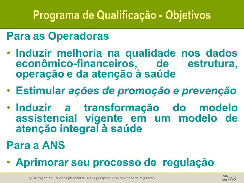 Qualificação da Saúde Suplementar - Nova perspectiva no processo de regulação Programa de Qualificação - Objetivos Para as Operadoras Induzir melhoria
