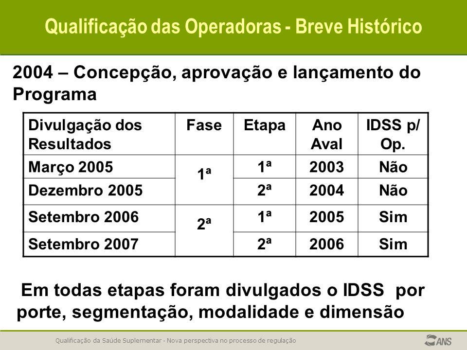 Qualificação da Saúde Suplementar - Nova perspectiva no processo de regulação Qualificação das Operadoras - Breve Histórico 2004 – Concepção, aprovação e lançamento do Programa Divulgação dos Resultados FaseEtapaAno Aval IDSS p/ Op.