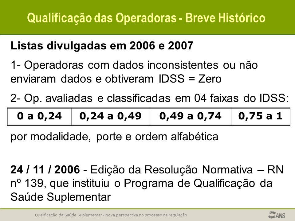 Qualificação da Saúde Suplementar - Nova perspectiva no processo de regulação Qualificação das Operadoras - Breve Histórico Listas divulgadas em 2006 e 2007 1- Operadoras com dados inconsistentes ou não enviaram dados e obtiveram IDSS = Zero 2- Op.