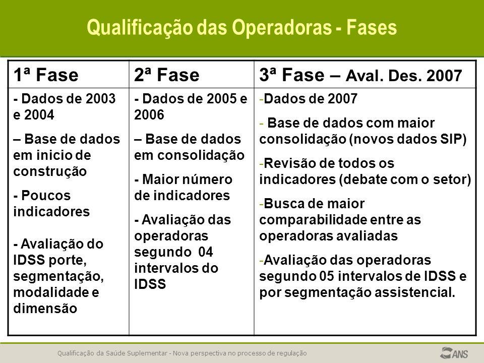 Qualificação da Saúde Suplementar - Nova perspectiva no processo de regulação Qualificação das Operadoras - Fases 1ª Fase2ª Fase3ª Fase – Aval. Des. 2