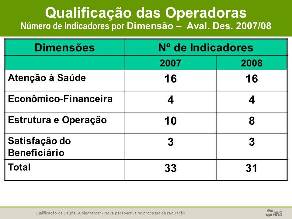 Qualificação da Saúde Suplementar - Nova perspectiva no processo de regulação Qualificação das Operadoras Número de Indicadores por Dimensão – Aval.