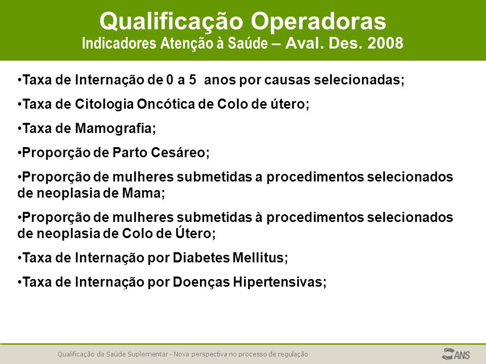 Qualificação da Saúde Suplementar - Nova perspectiva no processo de regulação Qualificação Operadoras Indicadores Atenção à Saúde – Aval. Des. 2008 Ta