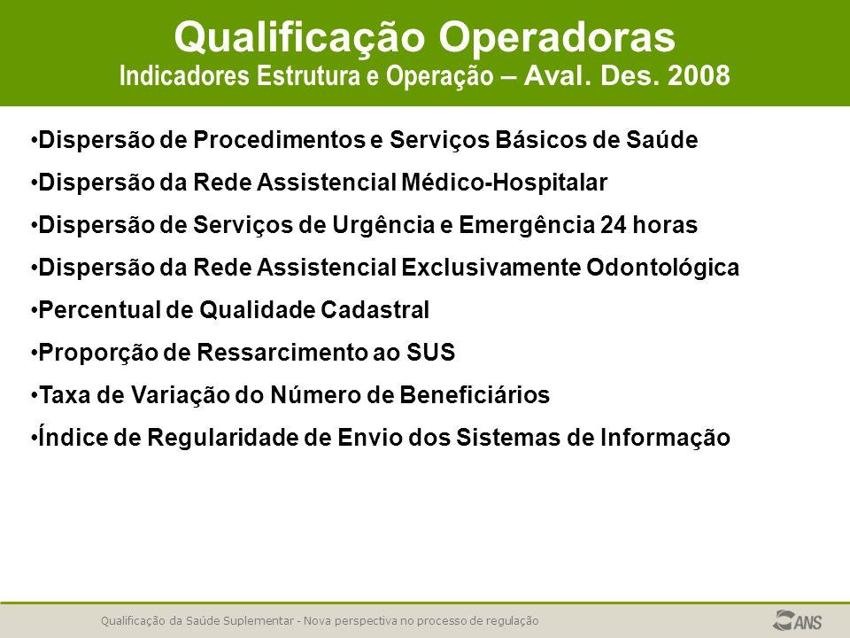Qualificação da Saúde Suplementar - Nova perspectiva no processo de regulação Qualificação Operadoras Indicadores Estrutura e Operação – Aval. Des. 20