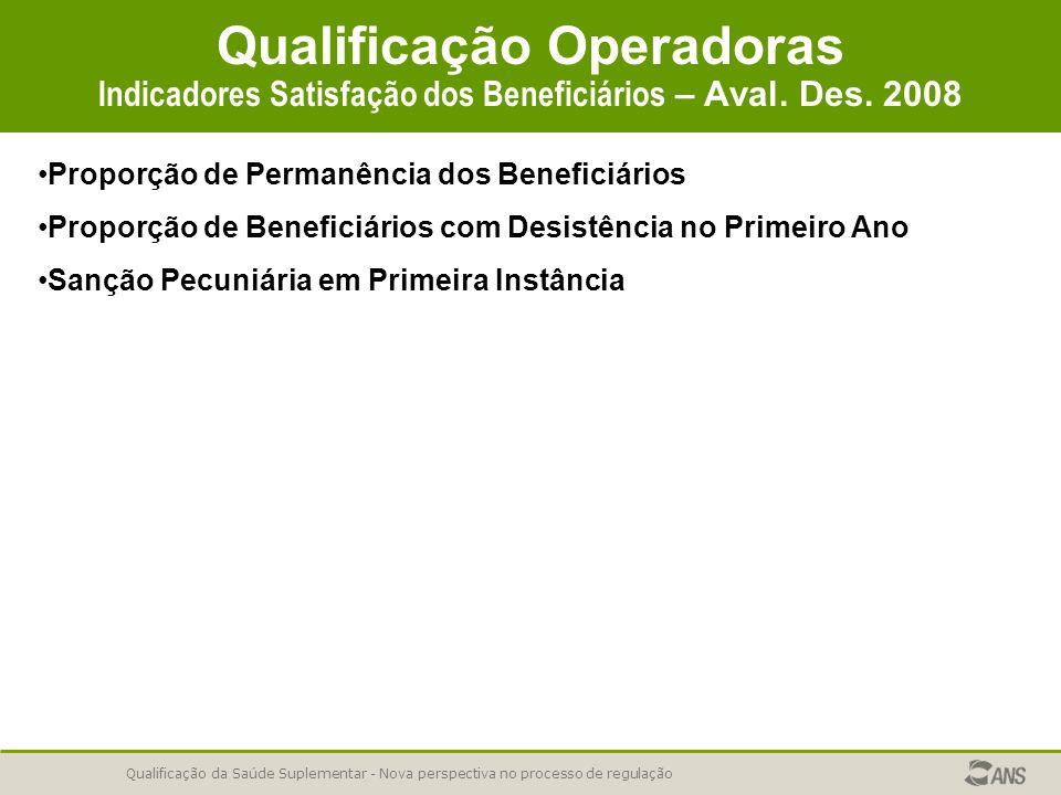 Qualificação da Saúde Suplementar - Nova perspectiva no processo de regulação Qualificação Operadoras Indicadores Satisfação dos Beneficiários – Aval.