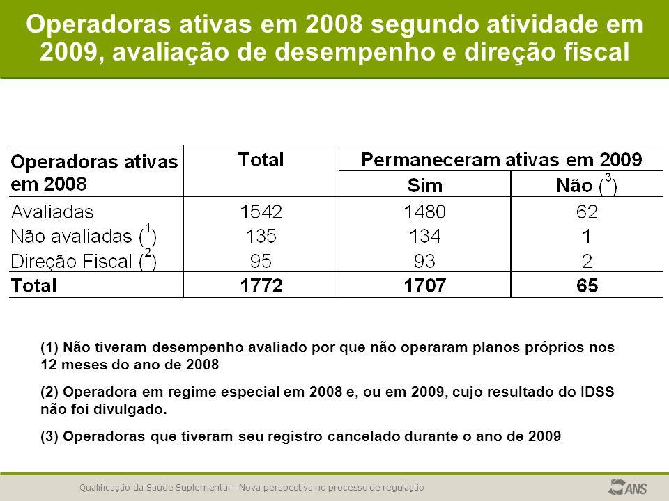 Qualificação da Saúde Suplementar - Nova perspectiva no processo de regulação Operadoras ativas em 2008 segundo atividade em 2009, avaliação de desempenho e direção fiscal (1) Não tiveram desempenho avaliado por que não operaram planos próprios nos 12 meses do ano de 2008 (2) Operadora em regime especial em 2008 e, ou em 2009, cujo resultado do IDSS não foi divulgado.