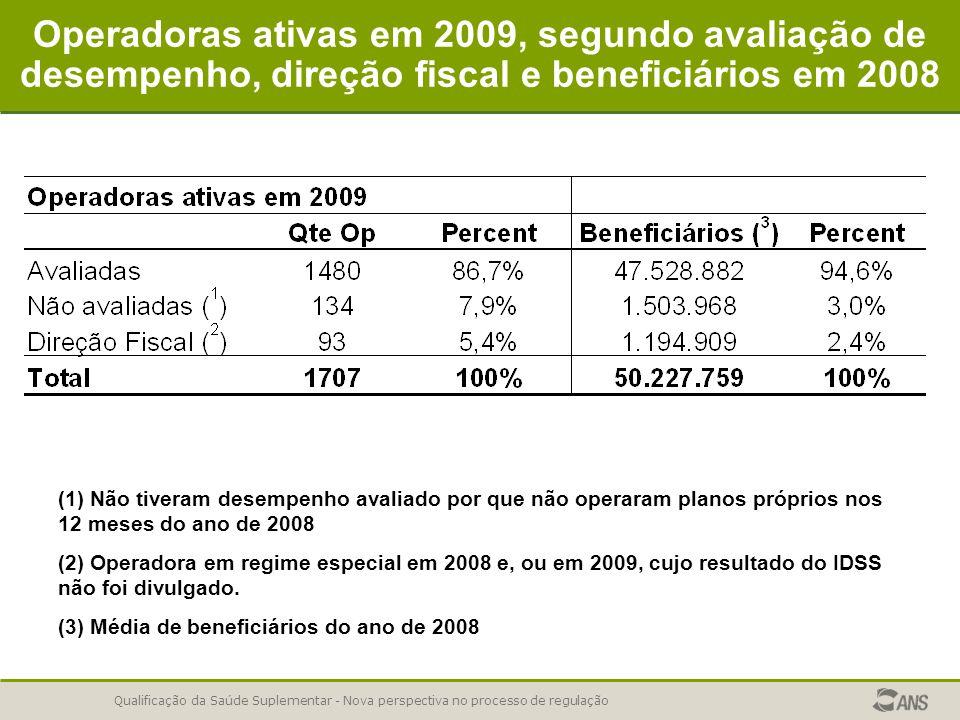 Qualificação da Saúde Suplementar - Nova perspectiva no processo de regulação Operadoras ativas em 2009, segundo avaliação de desempenho, direção fisc