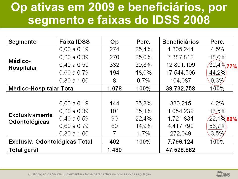 Qualificação da Saúde Suplementar - Nova perspectiva no processo de regulação Op ativas em 2009 e beneficiários, por segmento e faixas do IDSS 2008 77% 82%