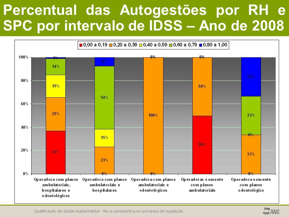 Qualificação da Saúde Suplementar - Nova perspectiva no processo de regulação Percentual das Autogestões por RH e SPC por intervalo de IDSS – Ano de 2008