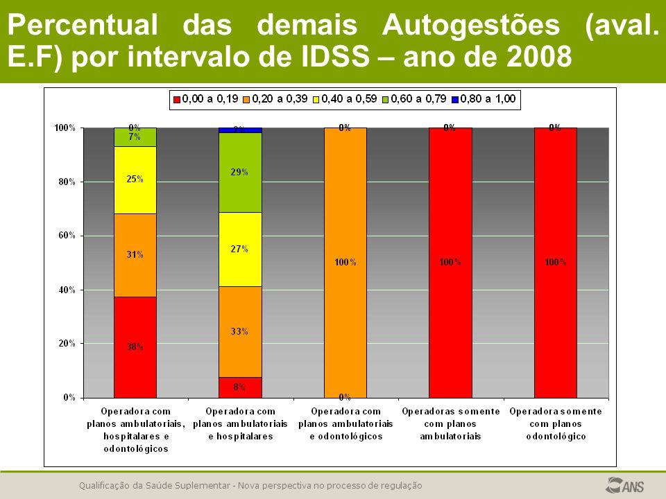 Qualificação da Saúde Suplementar - Nova perspectiva no processo de regulação Percentual das demais Autogestões (aval. E.F) por intervalo de IDSS – an