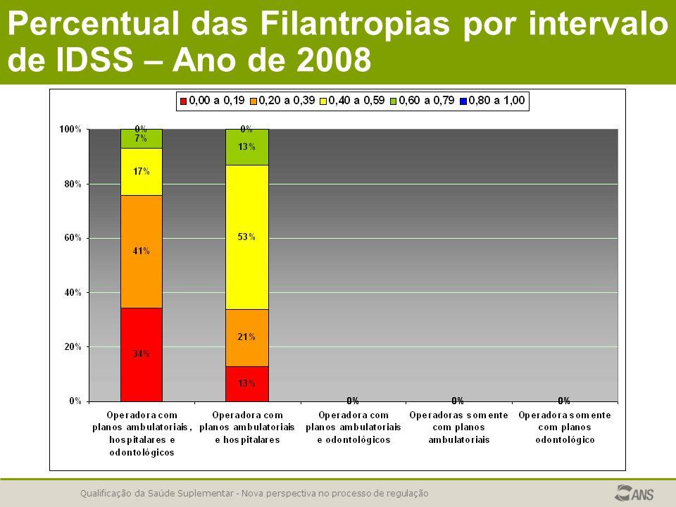 Qualificação da Saúde Suplementar - Nova perspectiva no processo de regulação Percentual das Filantropias por intervalo de IDSS – Ano de 2008