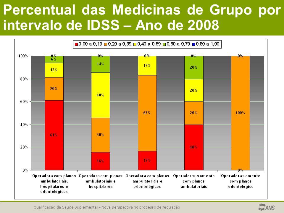 Qualificação da Saúde Suplementar - Nova perspectiva no processo de regulação Percentual das Medicinas de Grupo por intervalo de IDSS – Ano de 2008