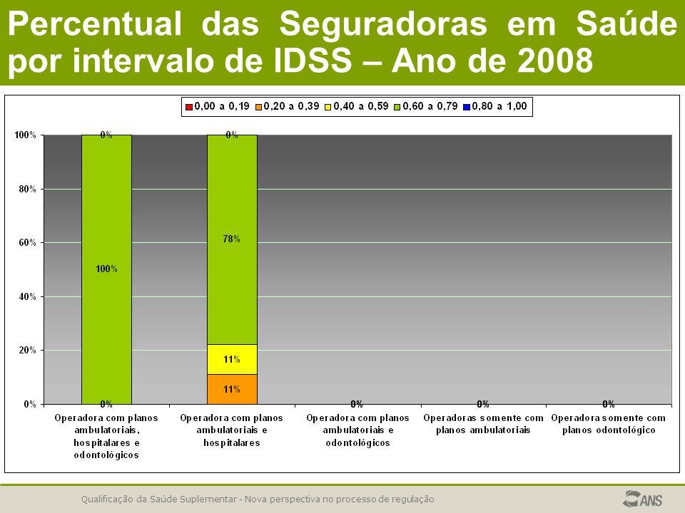 Qualificação da Saúde Suplementar - Nova perspectiva no processo de regulação Percentual das Seguradoras em Saúde por intervalo de IDSS – Ano de 2008
