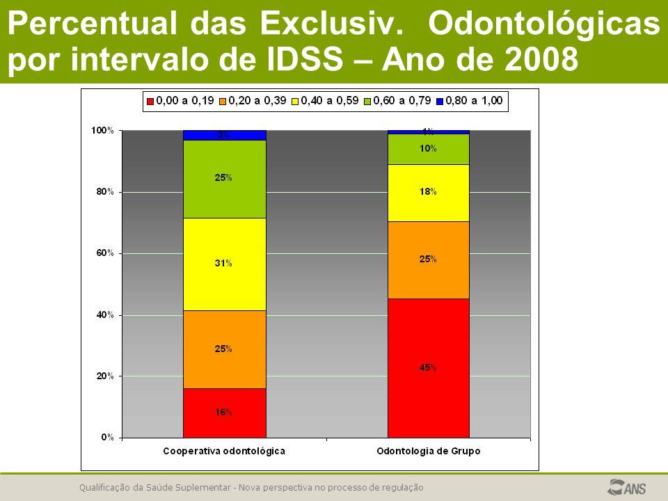 Qualificação da Saúde Suplementar - Nova perspectiva no processo de regulação Percentual das Exclusiv. Odontológicas por intervalo de IDSS – Ano de 20