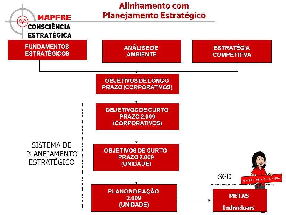 ESTRATÉGIAS Diretoria Área FUNDAMENTOS ESTRATÉGICOS ANÁLISE DE AMBIENTE ESTRATÉGIA COMPETITIVA OBJETIVOS DE CURTO PRAZO 2.009 (CORPORATIVOS) OBJETIVOS DE CURTO PRAZO 2.009 (UNIDADE) PLANOS DE AÇÃO 2.009 (UNIDADE) METAS Individuais SGD SISTEMA DE PLANEJAMENTO ESTRATÉGICO Alinhamento com Planejamento Estratégico OBJETIVOS DE LONGO PRAZO (CORPORATIVOS)
