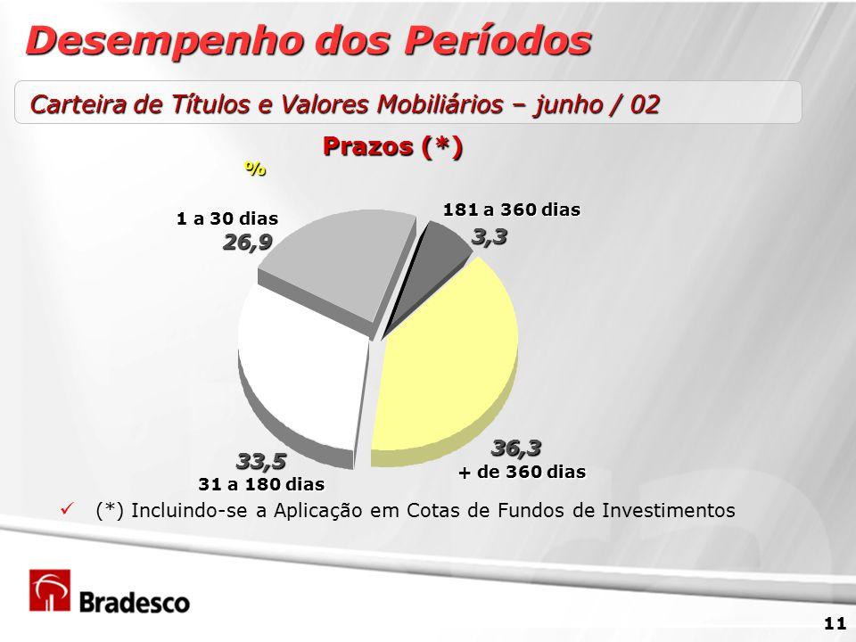 11 (*) Incluindo-se a Aplicação em Cotas de Fundos de Investimentos Carteira de Títulos e Valores Mobiliários – junho / 02 Desempenho dos Períodos 36,3 26,9 33,5 31 a 180 dias + de 360 dias 1 a 30 dias Prazos (*) 3,3 181 a 360 dias %