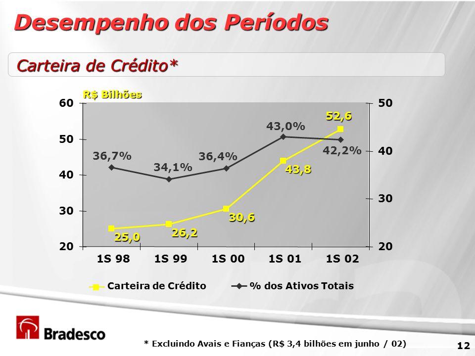 12 Carteira de Crédito* * Excluindo Avais e Fianças (R$ 3,4 bilhões em junho / 02) 52,6 43,8 30,6 26,2 25,0 43,0% 36,4% 34,1% 36,7% 42,2% 20 30 40 50 60 1S 981S 991S 001S 011S 02 20 30 40 50 Carteira de Crédito% dos Ativos Totais R$ Bilhões Desempenho dos Períodos