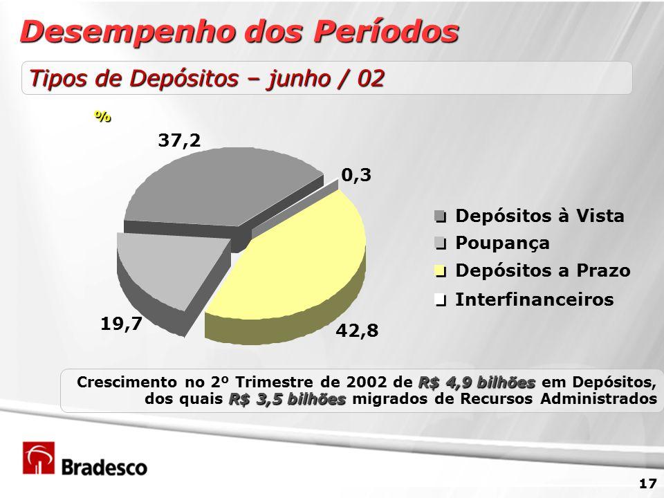 17 R$ 4,9 bilhões R$ 3,5 bilhões Crescimento no 2º Trimestre de 2002 de R$ 4,9 bilhões em Depósitos, dos quais R$ 3,5 bilhões migrados de Recursos Administrados Tipos de Depósitos – junho / 02 42,8 0,3 37,2 19,7 Depósitos a Prazo Poupança Depósitos à Vista Interfinanceiros % Desempenho dos Períodos