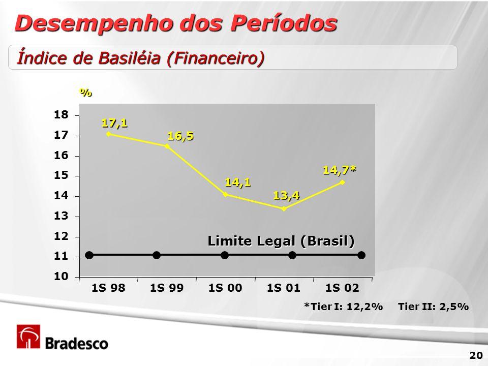 20 17,1 16,5 14,1 13,4 14,7* 10 11 12 13 14 15 16 17 18 1S 981S 991S 001S 011S 02 *Tier I: 12,2% Tier II: 2,5% Índice de Basiléia (Financeiro) % Desempenho dos Períodos Limite Legal (Brasil) Limite Legal (Brasil)
