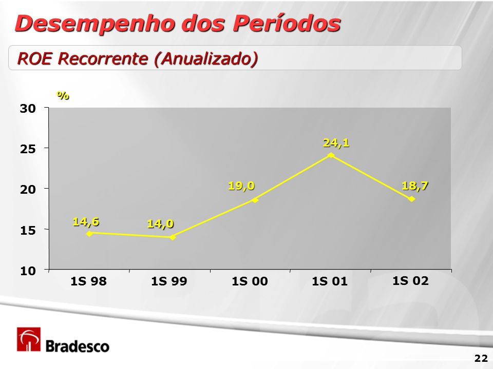 22 ROE Recorrente (Anualizado) Desempenho dos Períodos % 18,7 24,1 19,0 14,0 14,6 10 15 20 25 30 1S 981S 991S 001S 01 1S 02