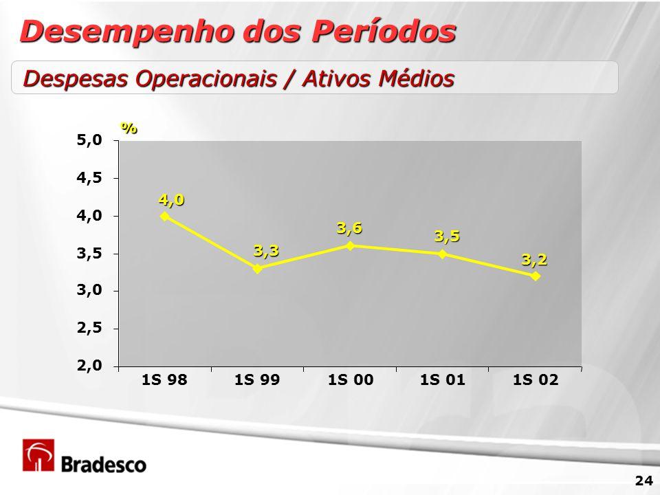 24 Despesas Operacionais / Ativos Médios 4,0 3,3 3,6 3,5 3,2 2,0 2,5 3,0 3,5 4,0 4,5 5,0 1S 981S 991S 001S 011S 02 % Desempenho dos Períodos