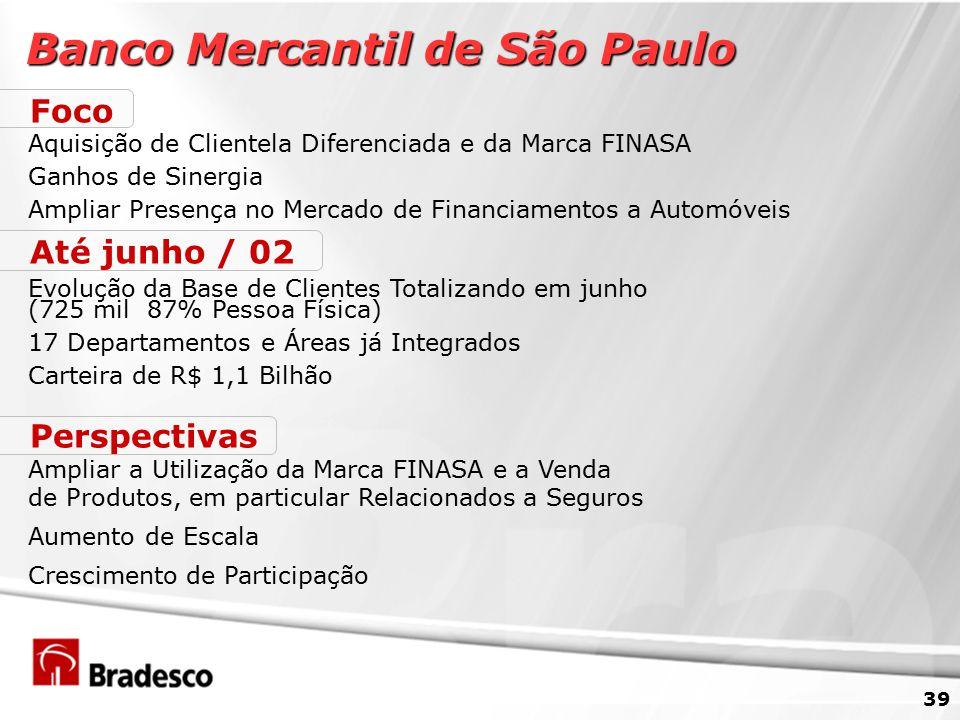 39 Banco Mercantil de São Paulo Foco Aquisição de Clientela Diferenciada e da Marca FINASA Ganhos de Sinergia Ampliar Presença no Mercado de Financiamentos a Automóveis Até junho / 02 Evolução da Base de Clientes Totalizando em junho (725 mil 87% Pessoa Física) 17 Departamentos e Áreas já Integrados Carteira de R$ 1,1 Bilhão Perspectivas Ampliar a Utilização da Marca FINASA e a Venda de Produtos, em particular Relacionados a Seguros Aumento de Escala Crescimento de Participação