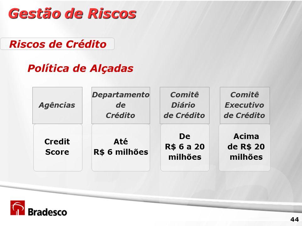 44 Gestão de Riscos Riscos de Crédito Política de Alçadas Agências Departamento de Crédito Comitê Diário de Crédito Comitê Executivo de Crédito Credit Score Até R$ 6 milhões De R$ 6 a 20 milhões Acima de R$ 20 milhões