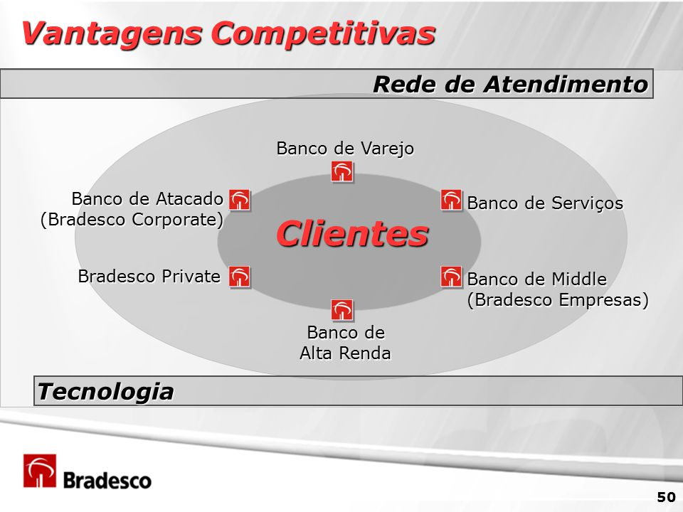 50 Vantagens Competitivas Banco de Varejo Banco de Serviços Banco de Alta Renda Bradesco Private Banco de Atacado (Bradesco Corporate) Clientes Rede de Atendimento Tecnologia Banco de Middle (Bradesco Empresas)
