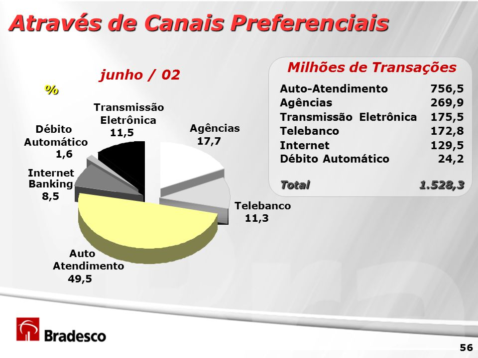 56 Através de Canais Preferenciais Transmissão Eletrônica 11,5 Agências 17,7 Débito Automático 1,6 Telebanco 11,3 Internet Banking 8,5 Auto Atendimento 49,5 junho / 02 % Milhões de Transações Auto-Atendimento756,5 Agências269,9 Telebanco172,8 Internet129,5 Débito Automático24,2 Total1.528,3 Transmissão Eletrônica175,5