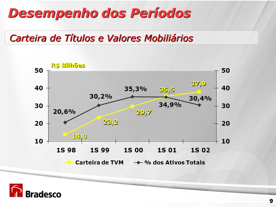 9 Carteira de Títulos e Valores Mobiliários 37,9 35,5 29,7 23,2 14,0 30,4% 34,9% 35,3% 30,2% 20,6% 10 20 30 40 50 1S 981S 991S 001S 011S 02 10 20 30 40 50 Carteira de TVM% dos Ativos Totais R$ Bilhões Desempenho dos Períodos