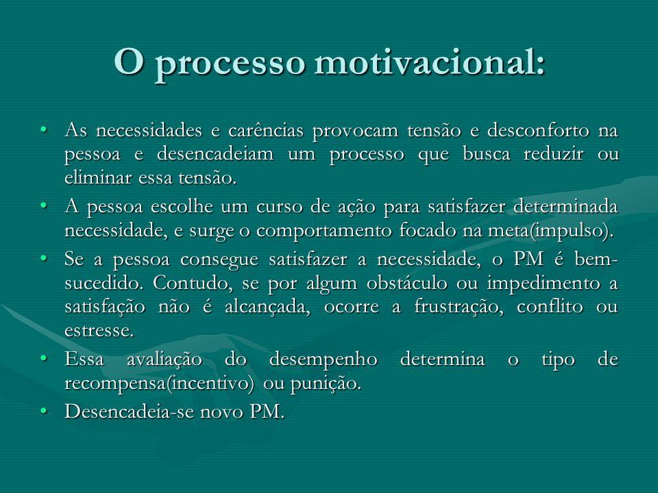 O processo motivacional: As necessidades e carências provocam tensão e desconforto na pessoa e desencadeiam um processo que busca reduzir ou eliminar