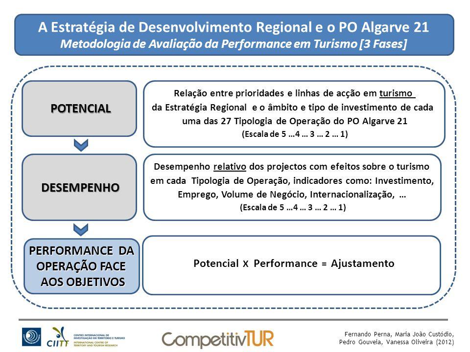 A Estratégia de Desenvolvimento Regional e o PO Algarve 21 Metodologia de Avaliação da Performance em Turismo [3 Fases] POTENCIAL DESEMPENHO PERFORMANCE DA OPERAÇÃO FACE AOS OBJETIVOS Relação entre prioridades e linhas de acção em turismo da Estratégia Regional e o âmbito e tipo de investimento de cada uma das 27 Tipologia de Operação do PO Algarve 21 (Escala de 5 …4 … 3 … 2 … 1) Desempenho relativo dos projectos com efeitos sobre o turismo em cada Tipologia de Operação, indicadores como: Investimento, Emprego, Volume de Negócio, Internacionalização, … (Escala de 5 …4 … 3 … 2 … 1) Fernando Perna, Maria João Custódio, Pedro Gouveia, Vanessa Oliveira (2012) Potencial X Performance = Ajustamento