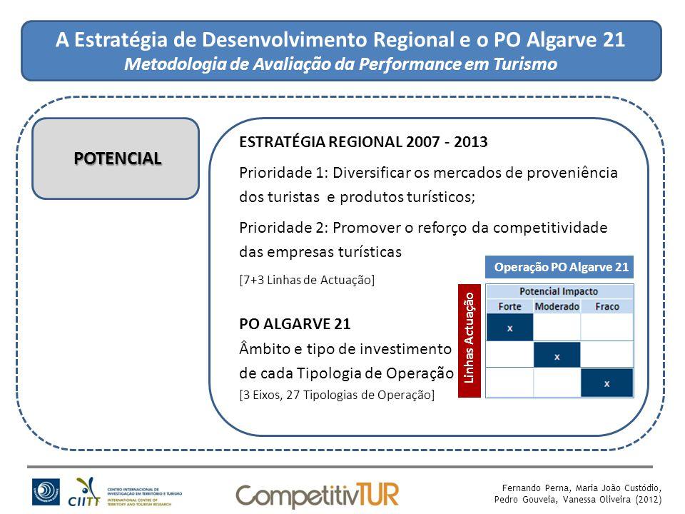 A Estratégia de Desenvolvimento Regional e o PO Algarve 21 Metodologia de Avaliação da Performance em Turismo POTENCIAL ESTRATÉGIA REGIONAL 2007 - 2013 Prioridade 1: Diversificar os mercados de proveniência dos turistas e produtos turísticos; Prioridade 2: Promover o reforço da competitividade das empresas turísticas [7+3 Linhas de Actuação] PO ALGARVE 21 Âmbito e tipo de investimento de cada Tipologia de Operação [3 Eixos, 27 Tipologias de Operação] Fernando Perna, Maria João Custódio, Pedro Gouveia, Vanessa Oliveira (2012) Operação PO Algarve 21 Linhas Actuação