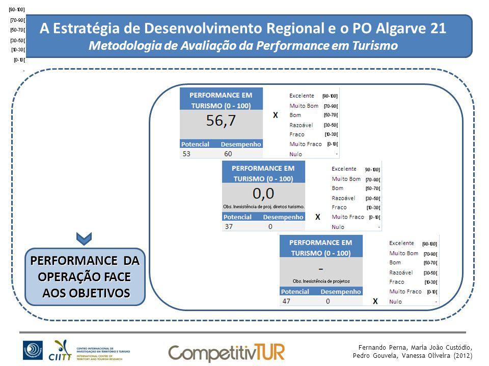 A Estratégia de Desenvolvimento Regional e o PO Algarve 21 Metodologia de Avaliação da Performance em Turismo PERFORMANCE DA OPERAÇÃO FACE AOS OBJETIVOS Fernando Perna, Maria João Custódio, Pedro Gouveia, Vanessa Oliveira (2012)